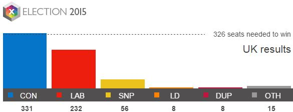 2015-UK-Election-results